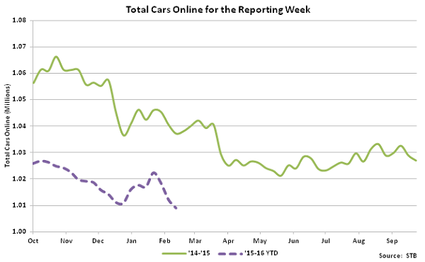 Total Cars Online for the Reporting Week - Mar 16