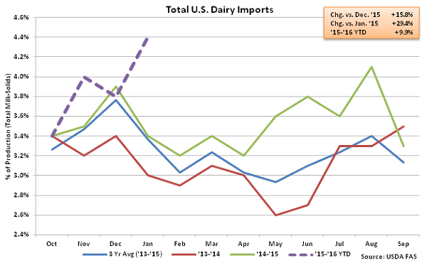 Total US Dairy Imports - Mar 16