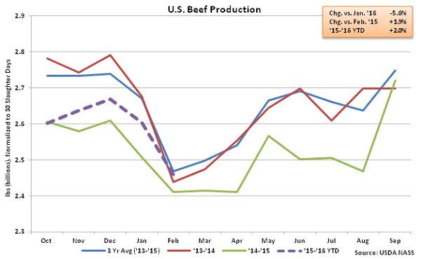 US Beef Production - Mar 16