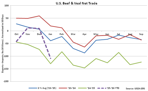 US Beef and Veal Net Trade - Mar 16