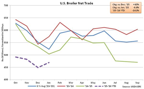 US Broiler Net Trade - Mar 16