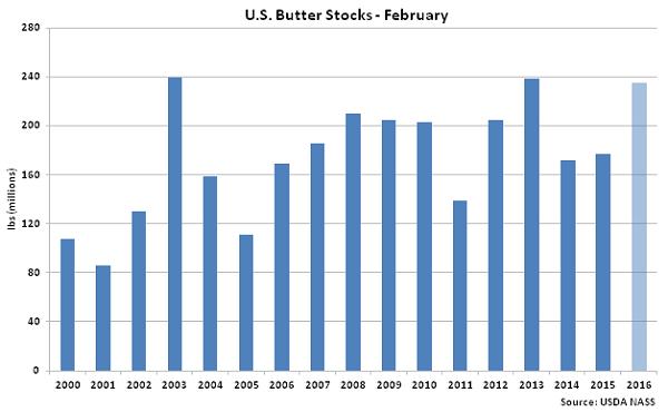 US Butter Stocks Feb - Mar 16