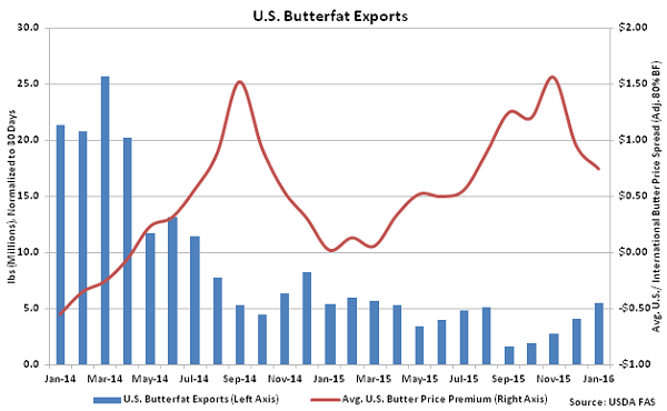 US Butterfat Exports - Mar 16