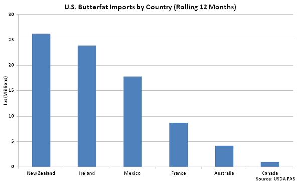 US Butterfat Imports by Country - Mar 16