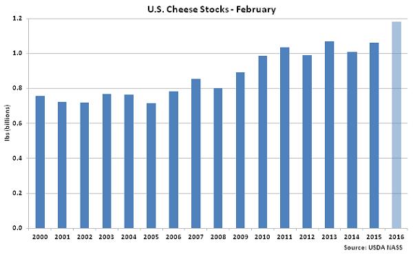 US Cheese Stocks Feb - Mar 16