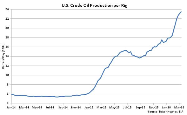 US Crude Oil Production per Rig - 3-16-16