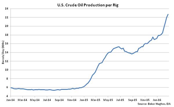 US Crude Oil Production per Rig - 3-2-16
