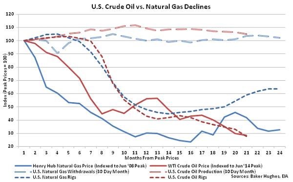 US Crude Oil vs Natural Gas Declines - 3-2-16