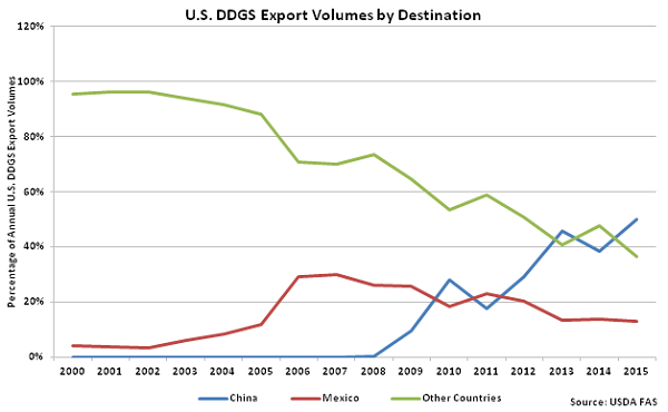 US DDGS Export Volumes by Destination - Mar 16
