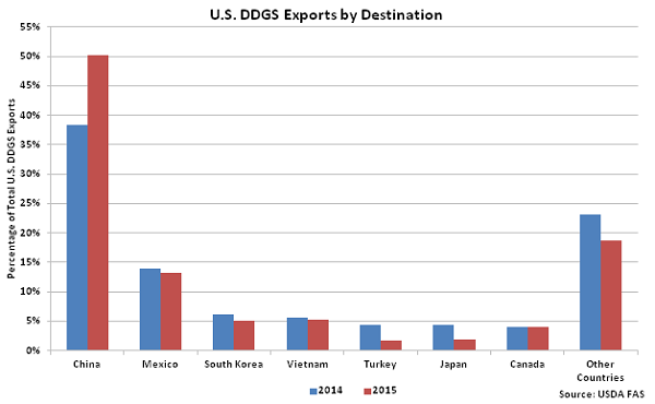 US DDGS Exports by Destination - Mar 16