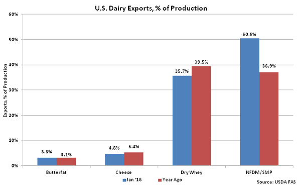 US Dairy Exports percentage of Production - Mar 16