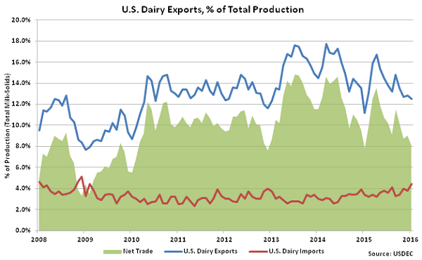 US Dairy Exports percentage of Total Production - Mar 16