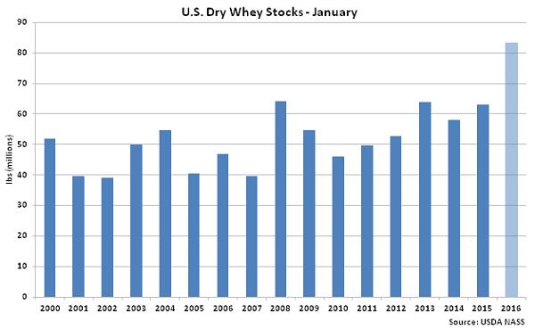 US Dry Whey Stocks Jan - Mar 16