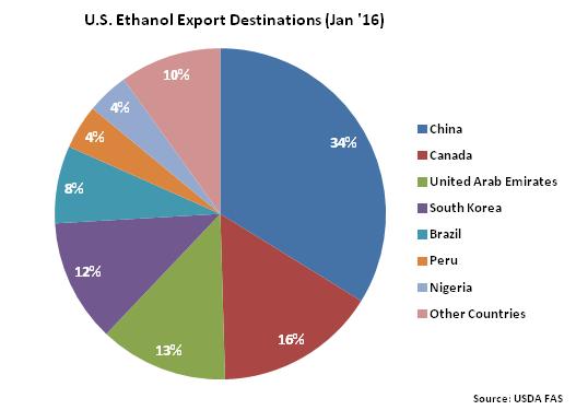US Ethanol Export Destinations Jan 16 - Mar 16
