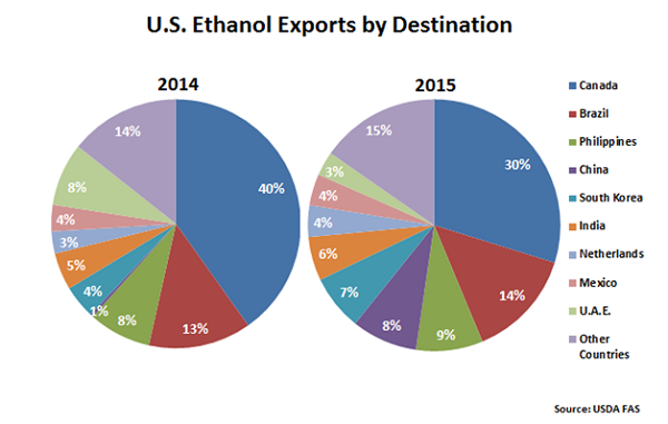 US Ethanol Exports by Destination - Mar 16