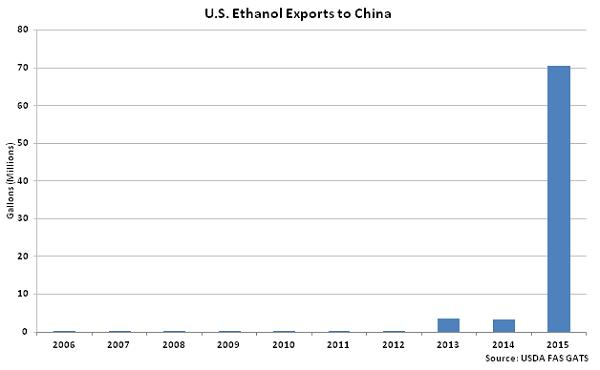 US Ethanol Exports to China - Mar 16