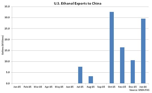 US Ethanol Exports to China2 - Mar 16