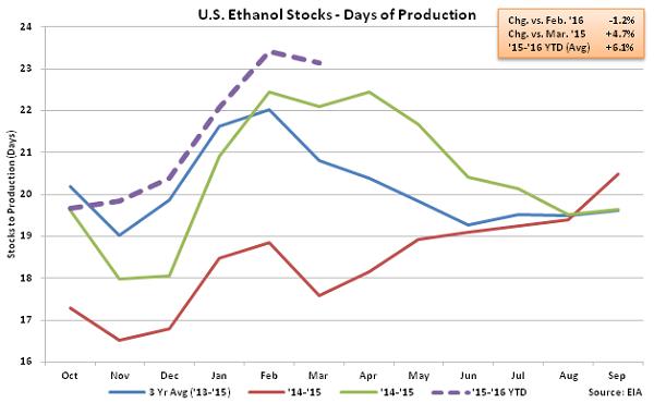 US Ethanol Stocks - Days of Production 3-30-16