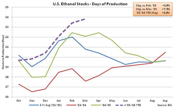 US Ethanol Stocks - Days of Production 3-9-16