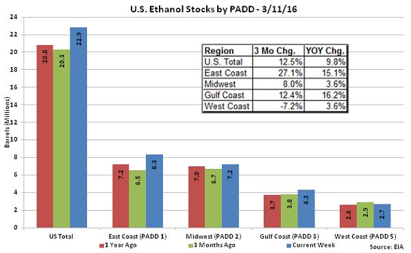 US Ethanol Stocks by PADD 3-11-16