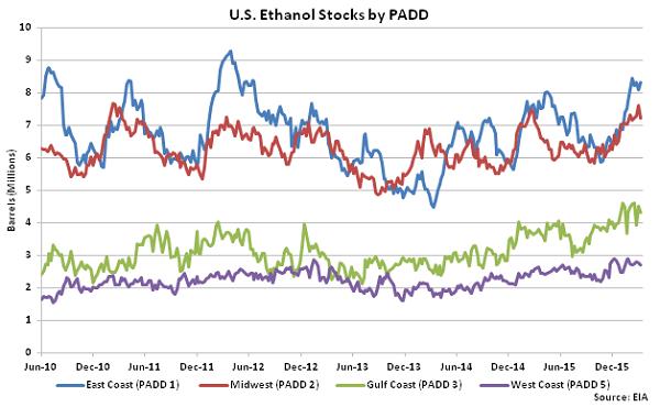 US Ethanol Stocks by PADD 3-16-16