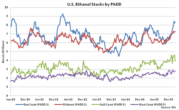 US Ethanol Stocks by PADD 3-2-16