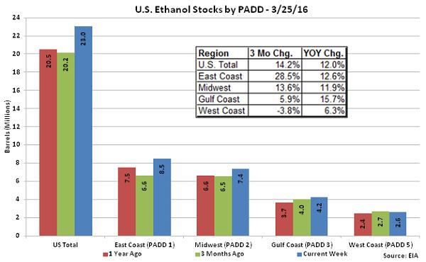 US Ethanol Stocks by PADD 3-25-16