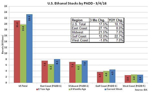 US Ethanol Stocks by PADD 3-4-16