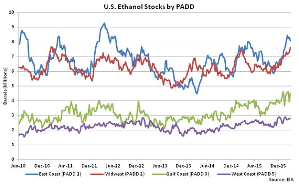 US Ethanol Stocks by PADD 3-9-16