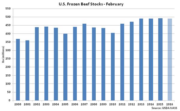 US Frozen Beef Stocks Feb - Mar 16