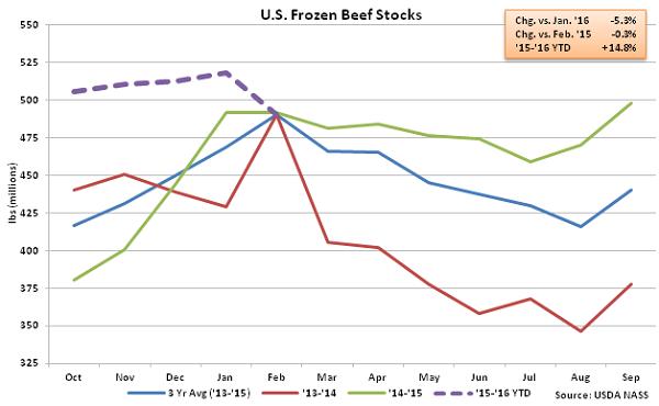 US Frozen Beef Stocks - Mar 16