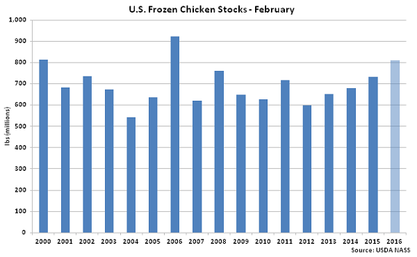 US Frozen Chicken Stocks Feb - Mar 16
