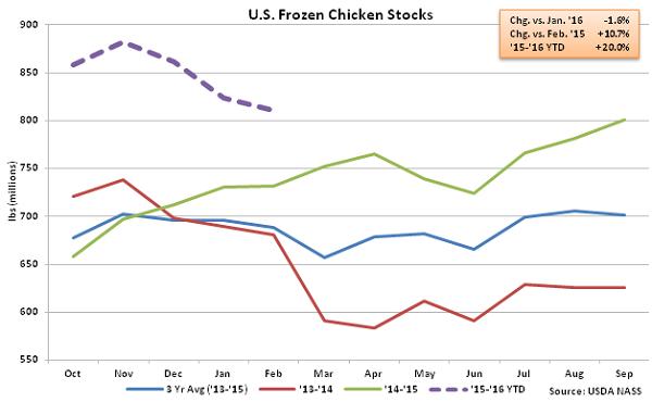 US Frozen Chicken Stocks - Mar 16