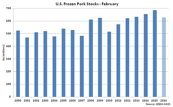 US Frozen Pork Stocks Feb - Mar 16