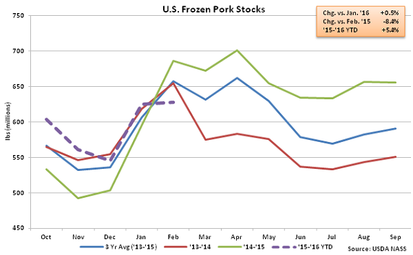 US Frozen Pork Stocks - Mar 16