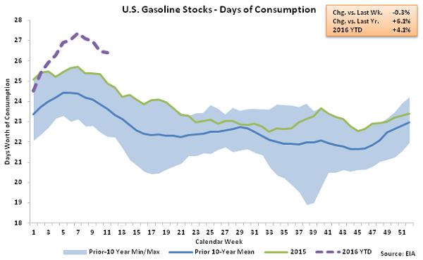 US Gasoline Stocks - Days of Consumption 3-16-16