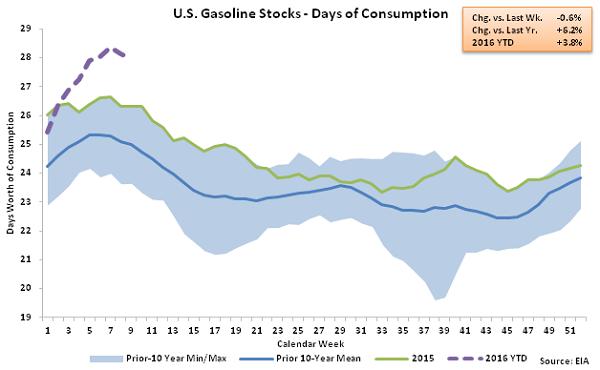 US Gasoline Stocks - Days of Consumption 3-2-16