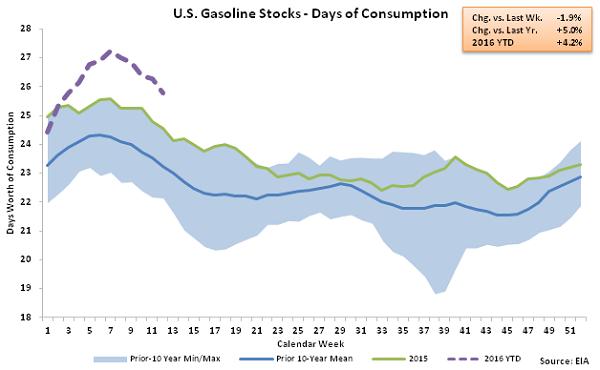 US Gasoline Stocks - Days of Consumption 3-23-16