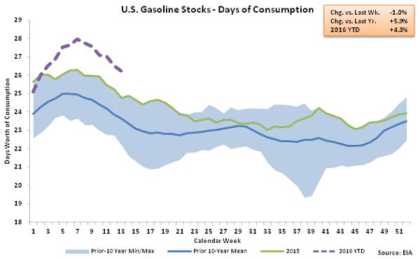 US Gasoline Stocks - Days of Consumption 3-30-16
