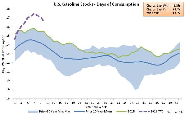 US Gasoline Stocks - Days of Consumption 3-9-16