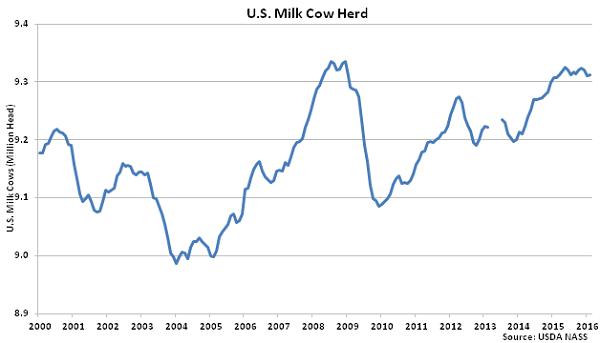 US Milk Cow Herd - Mar 16
