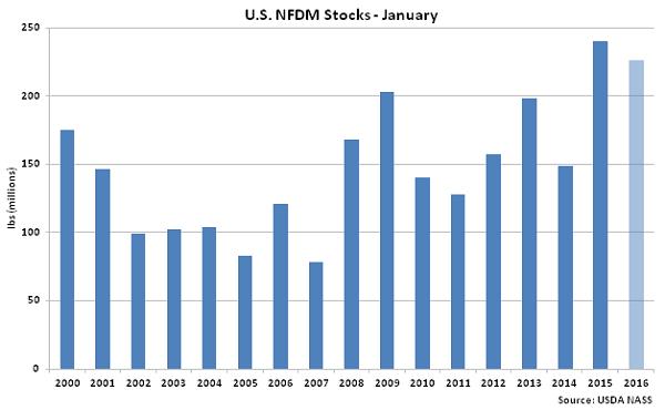 US NFDM Stocks Jan - Mar 16