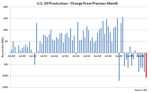 US Oil Production Change from Previous Month - Mar 16