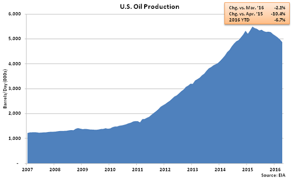 US Oil Production - Mar 16
