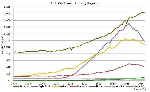 US Oil Production by Region - Mar 16