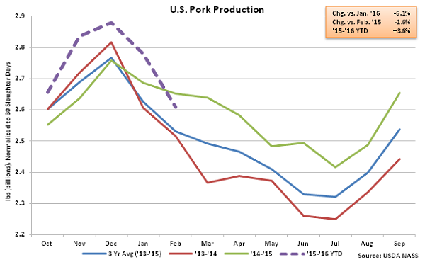 US Pork Production - Mar 16