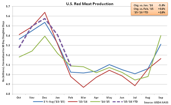 US Red Meat Production - Mar 16