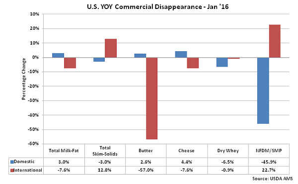 US YOY Commercial Disappearance - Mar 16