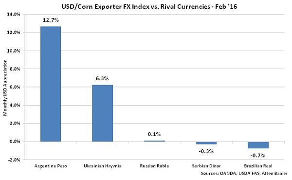USD-Corn Exporter FX Index vs Rival Currencies - Mar 16