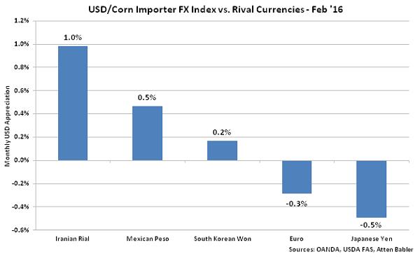 USD-Corn Importer FX Index vs Rival Currencies - Mar 16